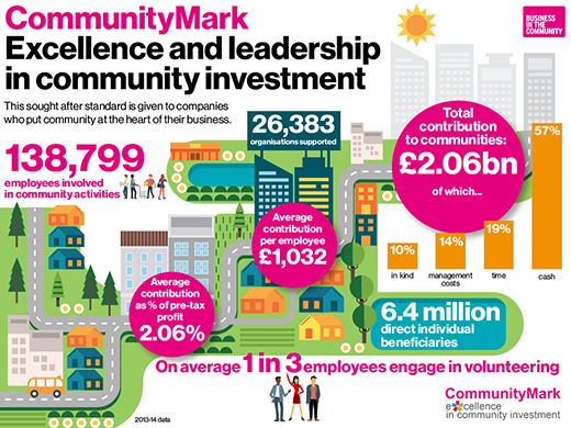 BITC – COMMUNITY MARK