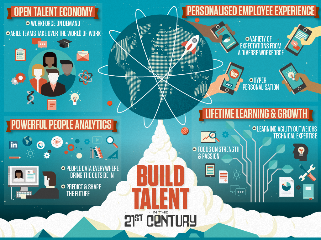 SWISS RE – BUILD TALENT IN THE 21ST CENTURY